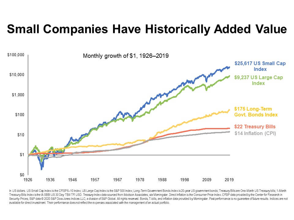 company size diversification