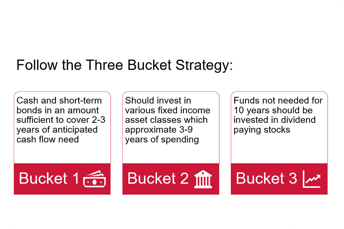 "How to Create a Retirement Paycheck – The ""Three-Bucket"" Strategy"